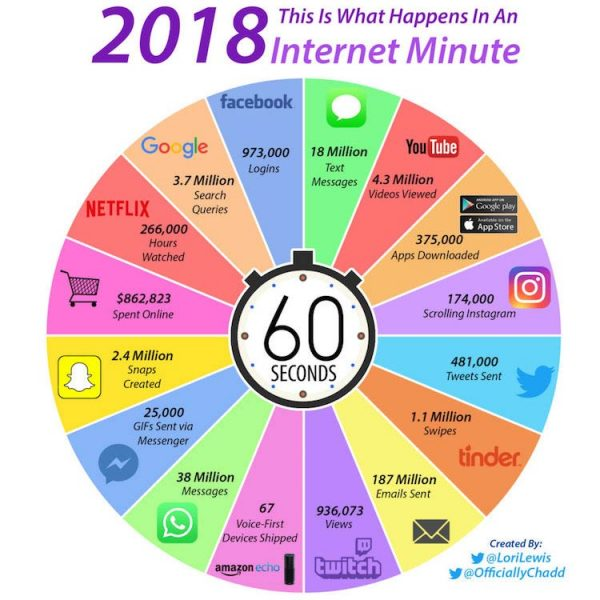 what happens in an internet minute in 2018